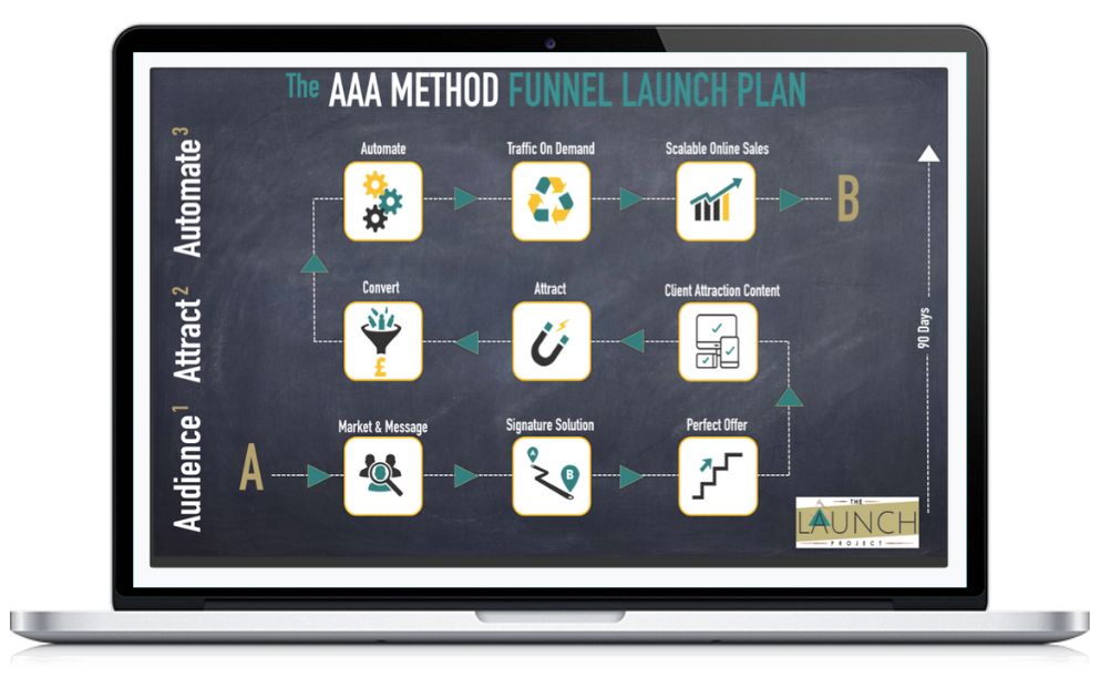 AAA Method Funnel launch plan